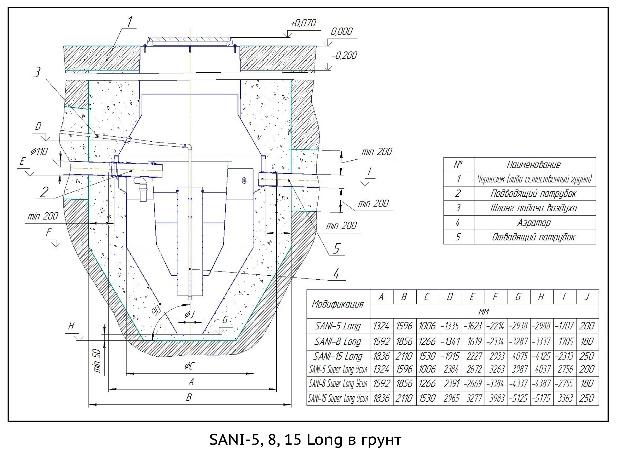 SANI-5,8,15 Long в грунт